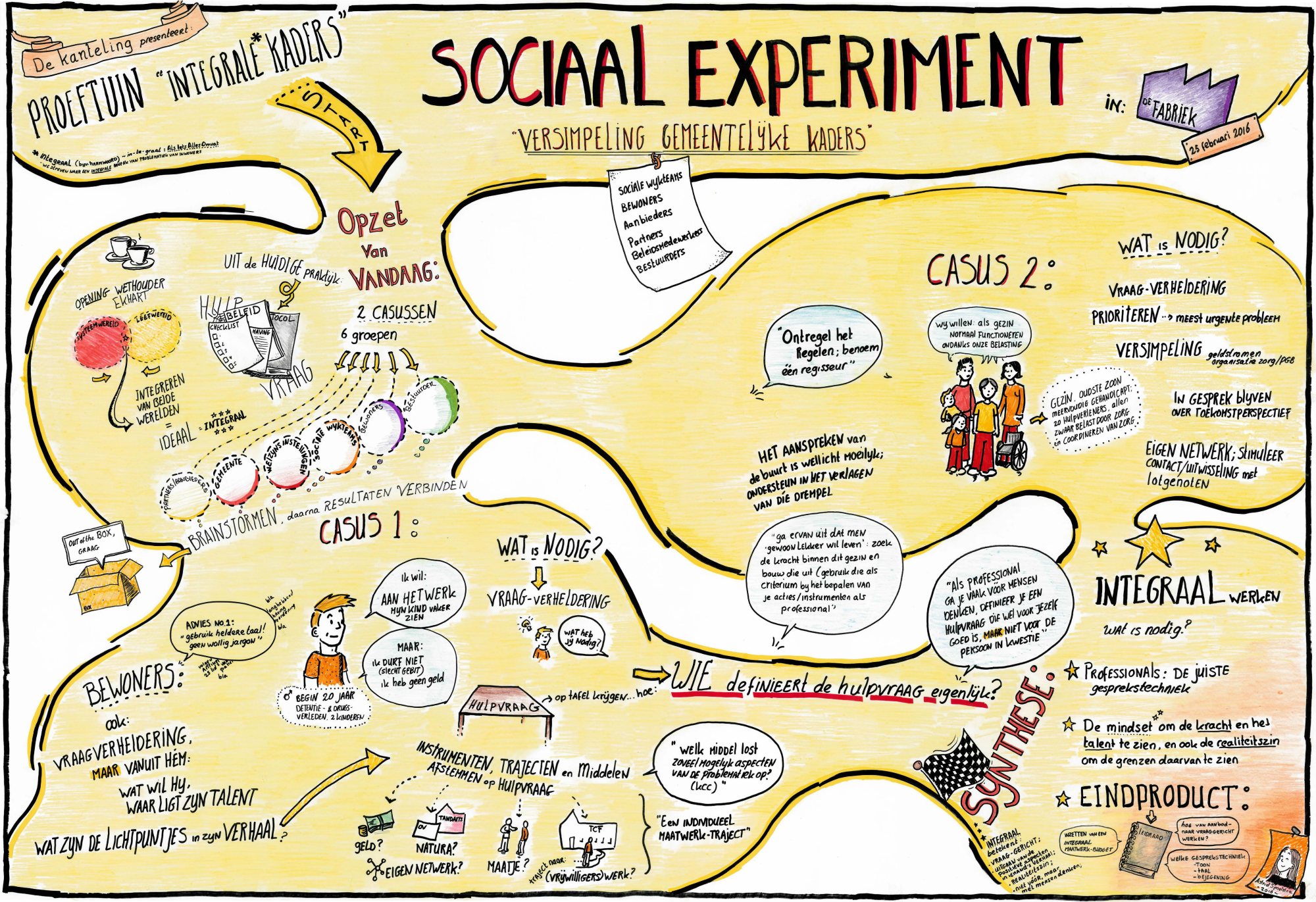 SOCIAAL EXPERIMENT