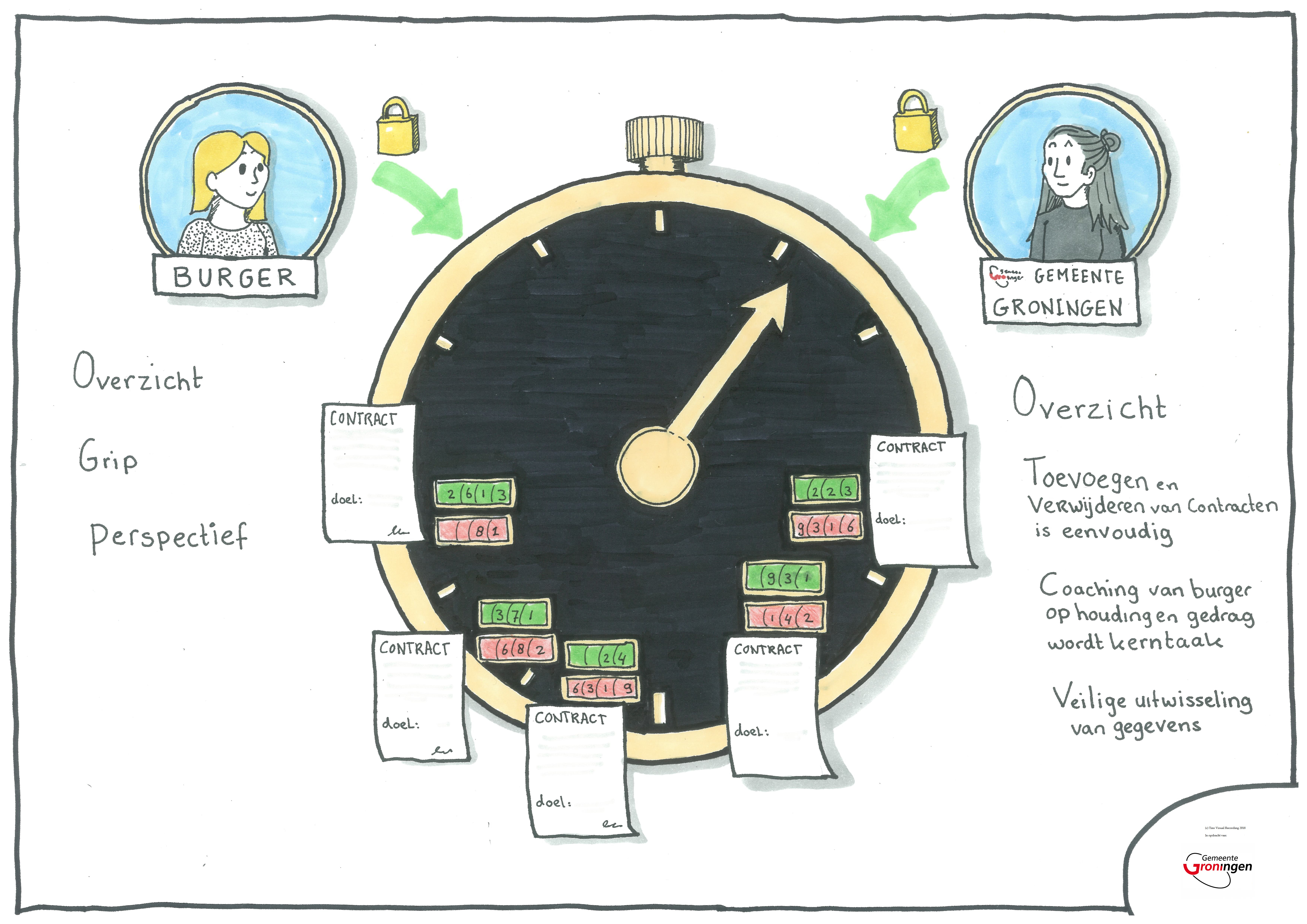 BLOCKCHAIN IN HET SOCIAAL DOMEIN - een afbeelding uit een presentatie